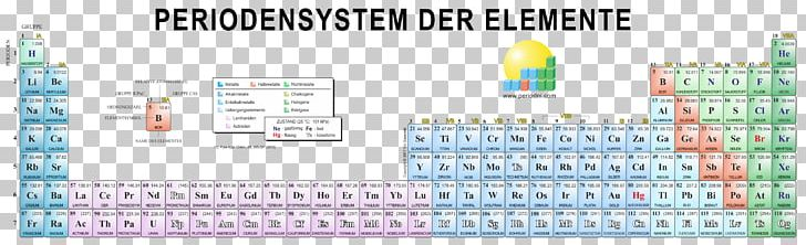 The Periodic Table Chemistry Chemical Element Oxidation