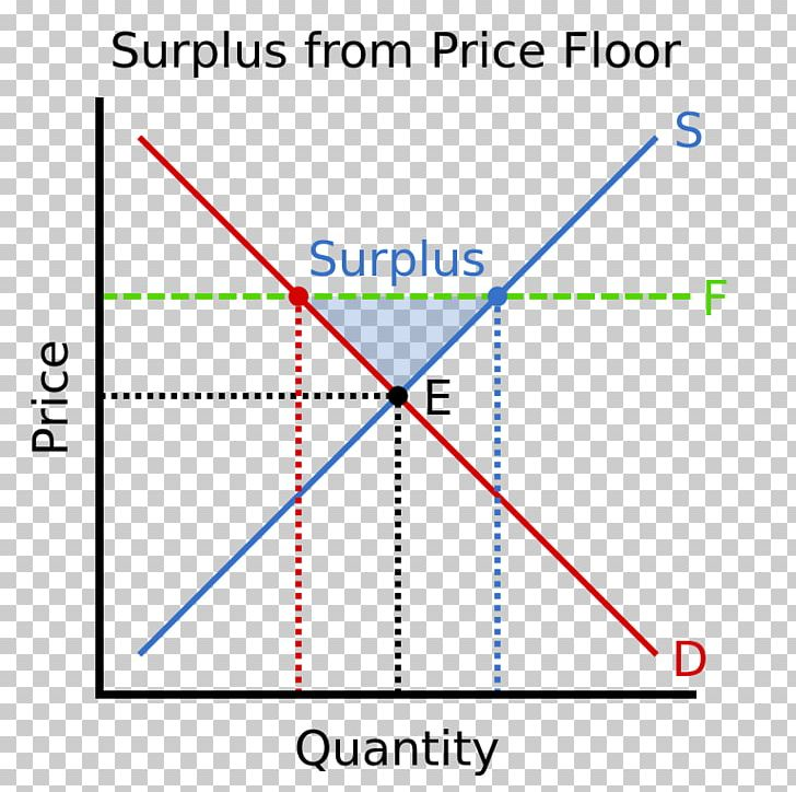 Price Floor Economic Surplus Excess Supply Price Ceiling