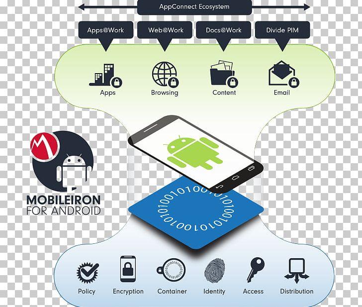 MobileIron Samsung Knox Mobile Device Management Mobile App