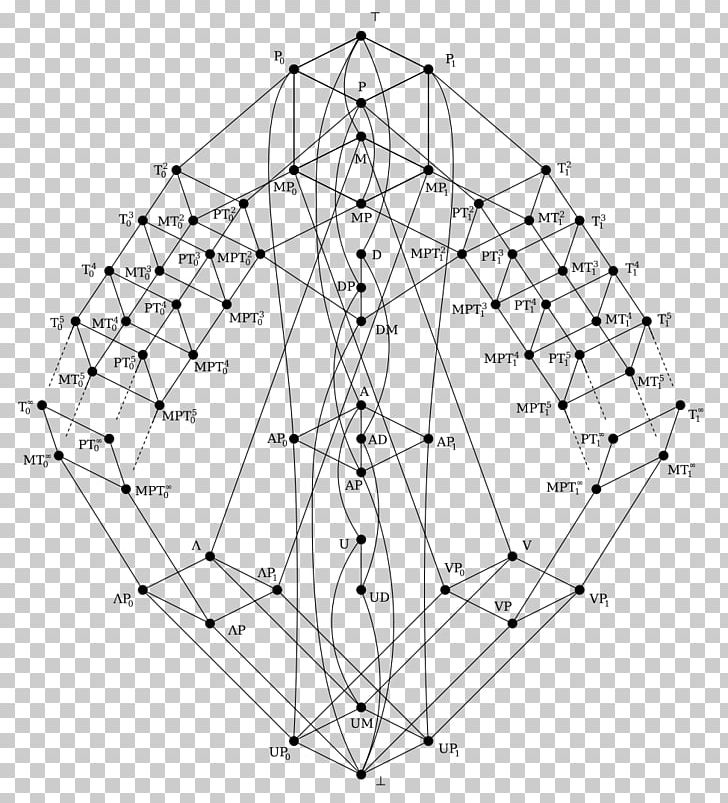 Post S Lattice Boolean Algebra Hasse Diagram Boolean Data Type Png Clipart Angle Area Black And White