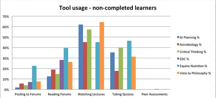 Chart Coursera Learning Percentage PNG, Clipart, Bar Chart, Brand