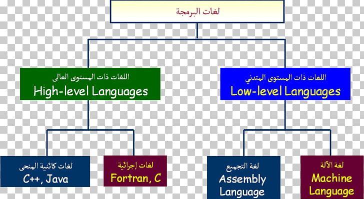 High-level Programming Language Machine Code Assembly