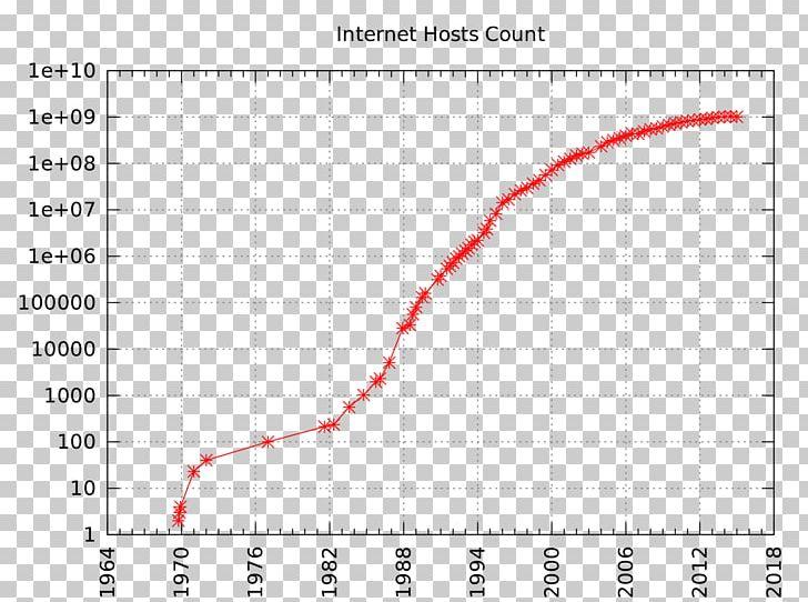 Venture Capital Bandwidth Throttling Sohu Internet PNG, Clipart