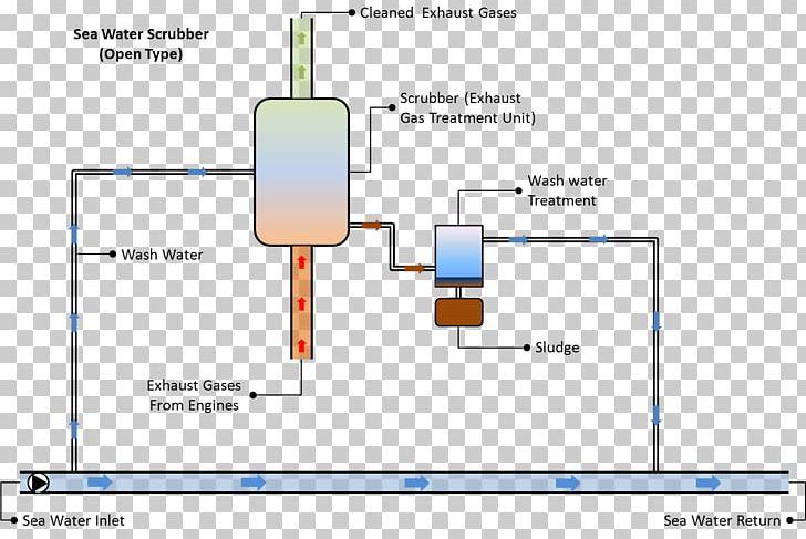 Wet Scrubber Exhaust System Gas Venturi Scrubber PNG, Clipart, Air