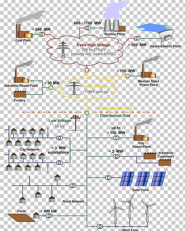 electrical grid electricity electric power distribution electric power  transmission png, clipart, angle, area, diagram, electrical,