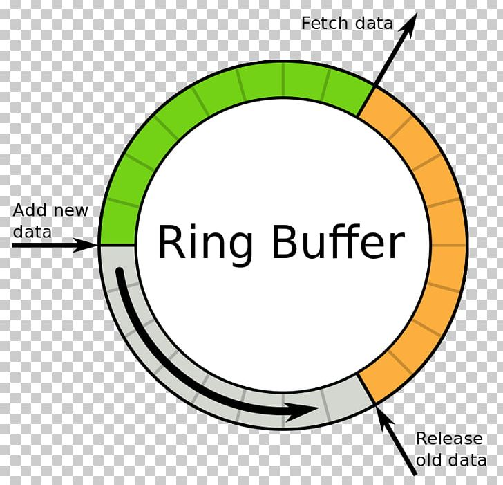 Circular Buffer Data Buffer Pointer Computer Data Storage