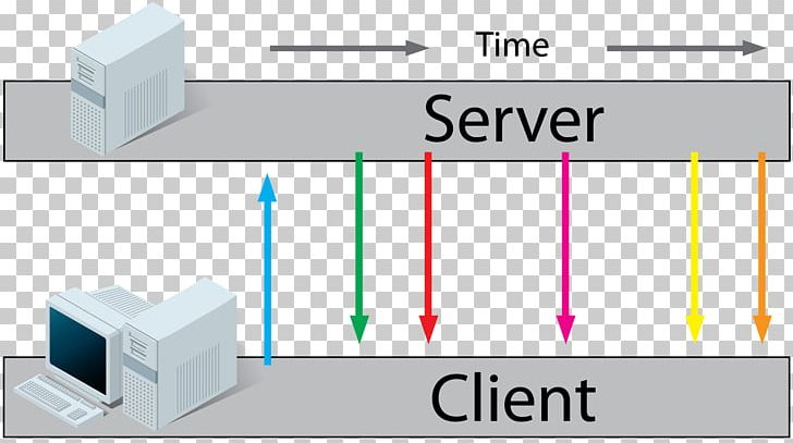 WebSocket Network Socket Server-sent Events PHP Computer Servers PNG
