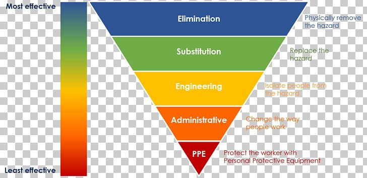 Hierarchy Of Hazard Controls Risk Assessment Safety Hazard Analysis Png Clipart Area Brand Diagram Engineering Controls
