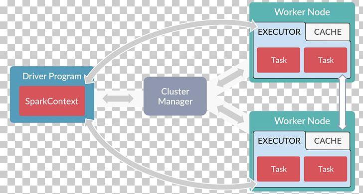 Apache Spark Java Computer Program Cluster Manager Computer