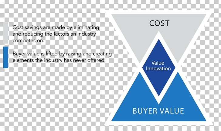 Blue Ocean Strategy Innovation Value Png Clipart Blue