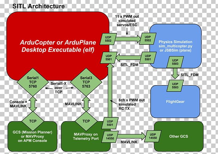 ArduPilot Architecture Unmanned Aerial Vehicle X-Plane ArduCopter