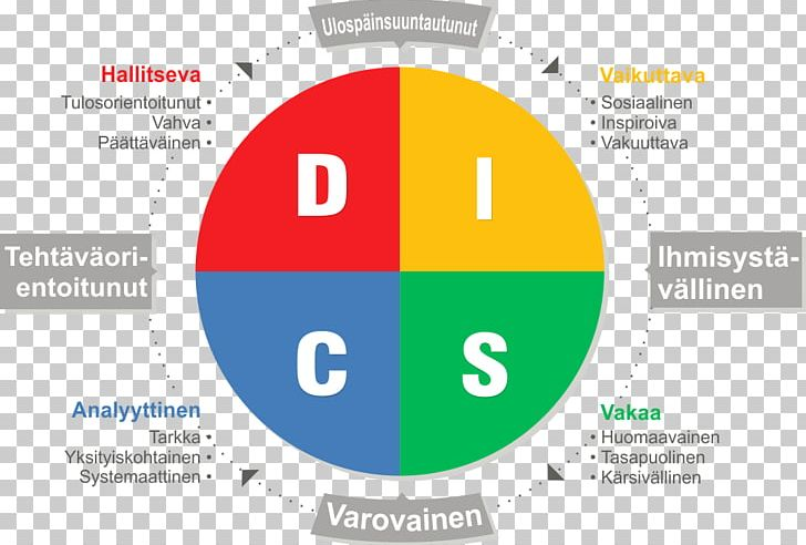 DISC Assessment Personality Test Personality Type Communication PNG