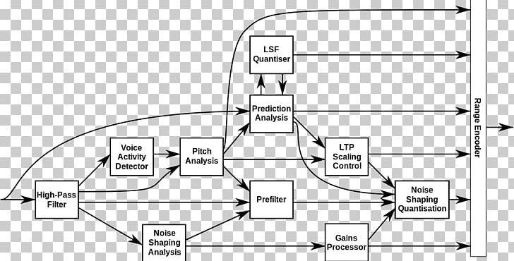 Block Diagram SILK Codec Encoder PNG, Clipart, Angle, Area