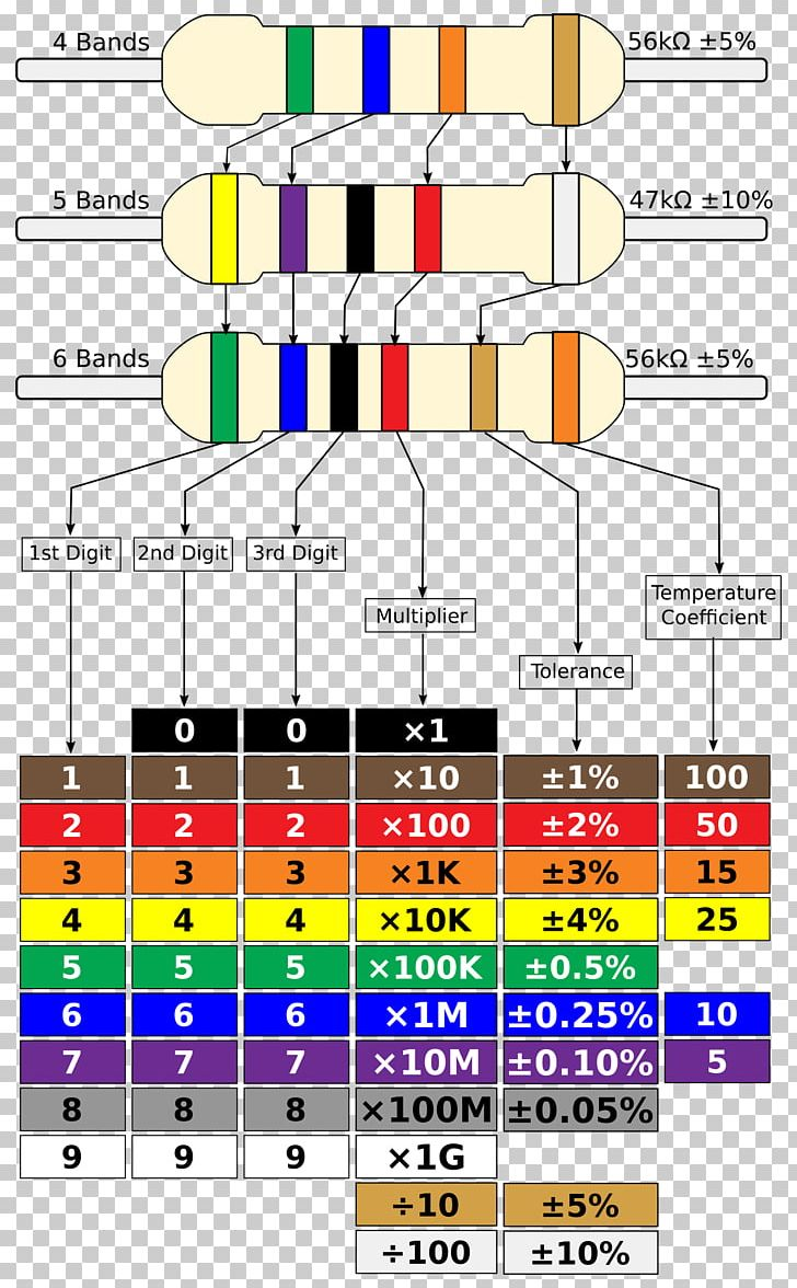 electronic color code resistor wiring diagram electronic component png,  clipart, angle, area, chart, circuit diagram, color