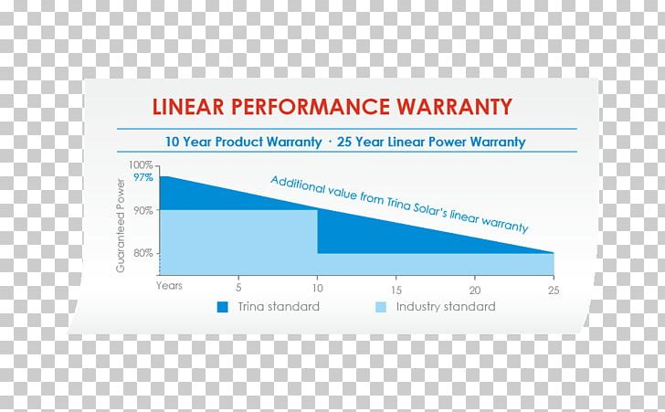 Warranty Solar Panels Brand Trina Solar PNG, Clipart, Brand