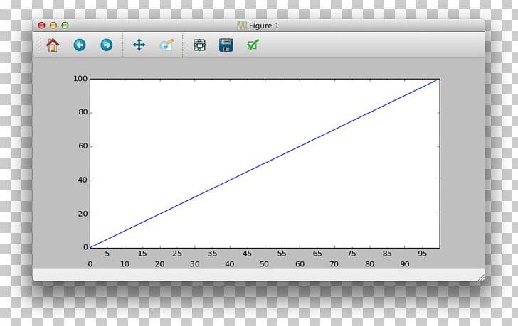 Matplotlib Histogram MATLAB NumPy PNG, Clipart, Adjacenc, Angle