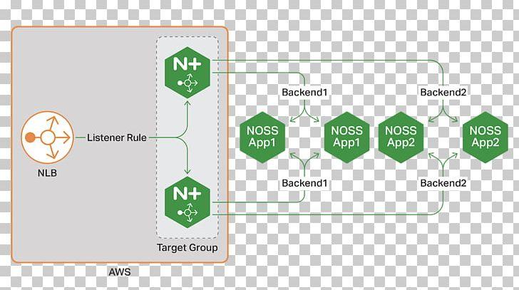 Amazon Web Services Nginx Network Load Balancing High Availability