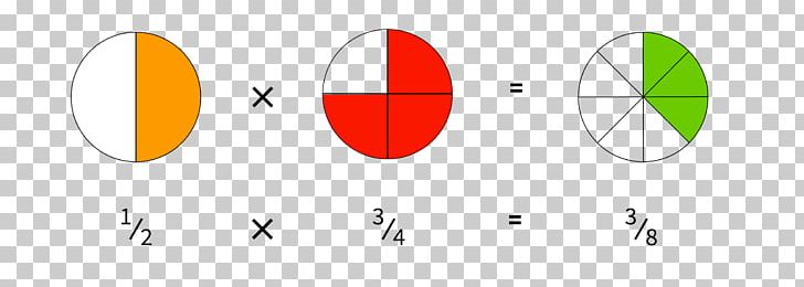 Fraction Multiplication Arithmetic Numeratore PNG, Clipart, Angle, Area, Arithmetic, Brand, Calculator Free PNG Download