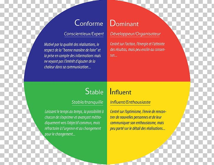 Personality Test DISC Assessment Psychological Testing PNG, Clipart