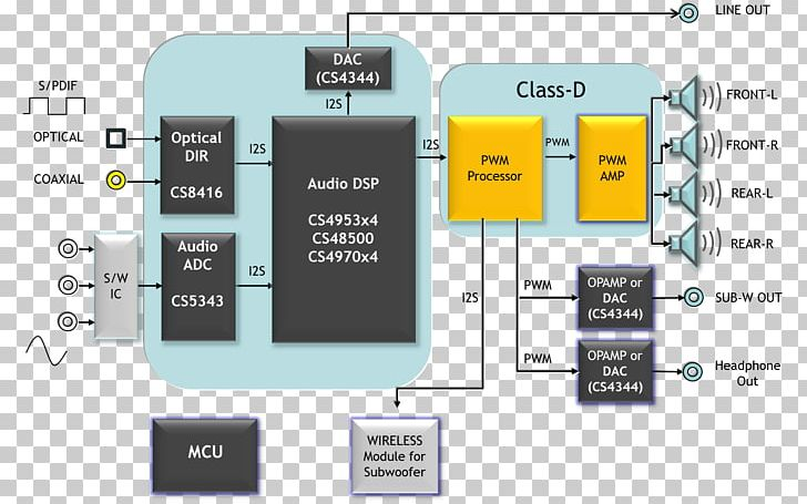 wiring diagram soundbar block diagram png, clipart, block diagram Electronics Wiring Diagram