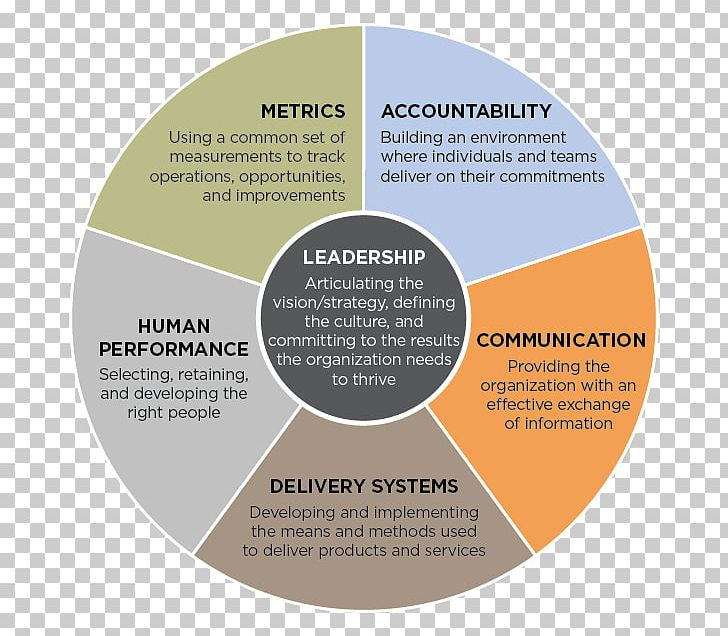 Three Levels Of Leadership Model Organizational Effectiveness Management Png Clipart Brand Business Leadership Leadership Development Management
