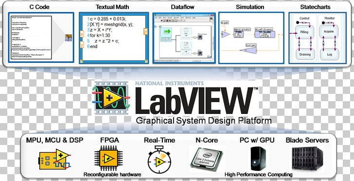 LabVIEW National Instruments Computer Software SCADA