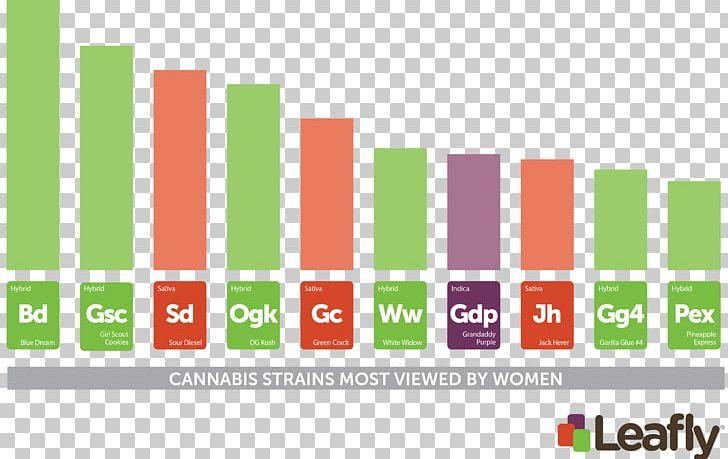 Leafly Cannabis Sour Diesel Kush Cannabidiol PNG, Clipart