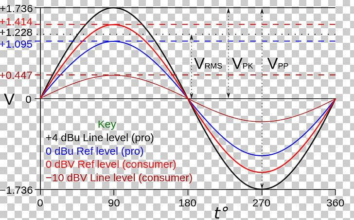 Line Level Microphone Root Mean Square Volt Sine Wave PNG, Clipart
