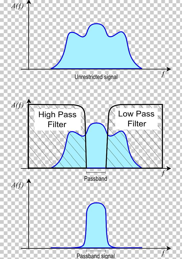 Passband Band-pass Filter Baseband Signal Low-pass Filter PNG, Clipart, Angle, Area, Audio Receiver, Bandpass Filter, Bandwidth Free PNG Download