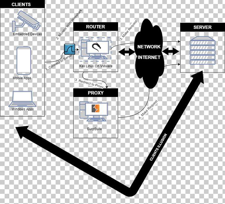 Router Kali Linux Internet Proxy Server Wireshark PNG