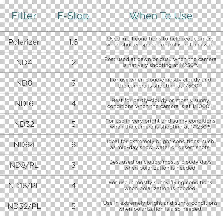 Mavic Pro Neutral-density Filter Phantom DJI Photography PNG, Clipart, Angle, Area, Brand, Camera, Chart Free PNG Download