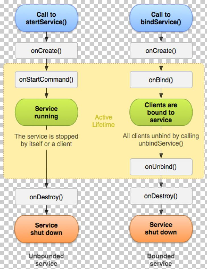 Android Service-Lifecycle-Management Application Software SQLite PNG