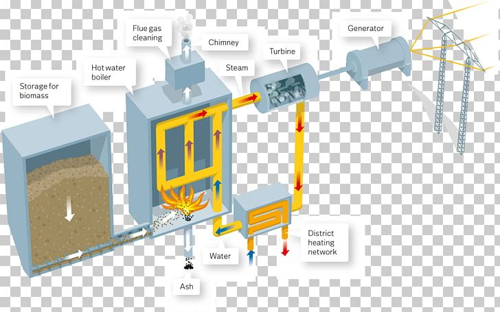 Fossil Fuel Power Station Coal Biomass Electricity