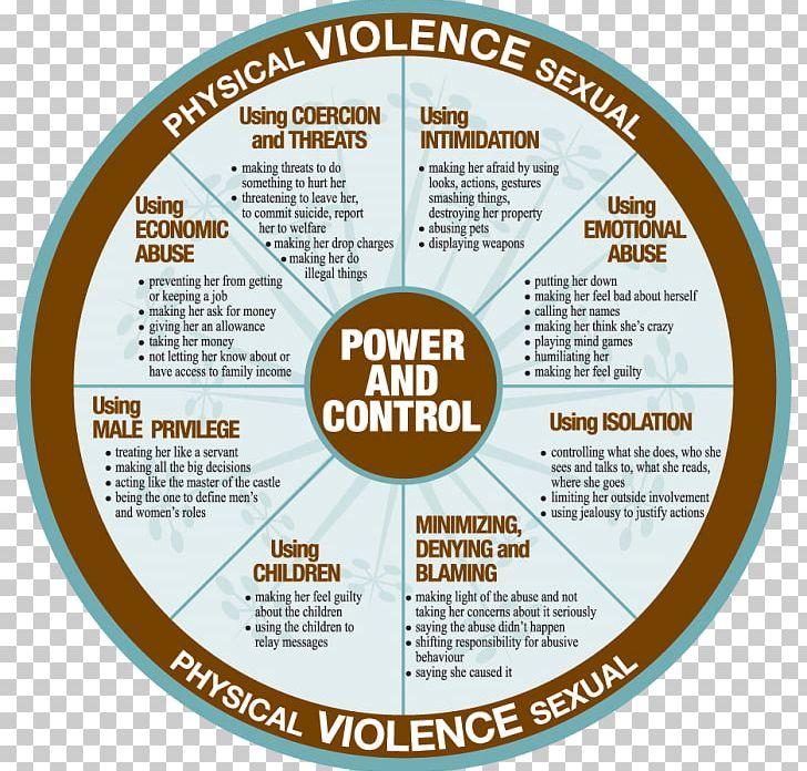 dating abuse behavior