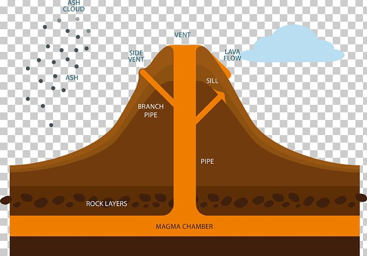 Diagram Volcanoes