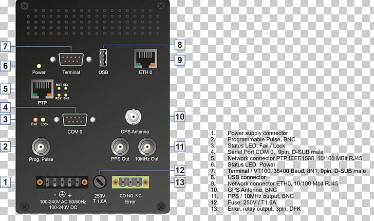 Precision Time Protocol IRIG Timecode Time Server Network Time