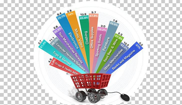 Web Development E Commerce Magento Shopping Cart Software Png Clipart Company Content Management System Copywriting Customer
