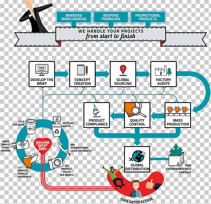 Supply Chain Management Software PNG, Clipart, Area, Diagra