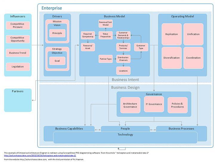Software Architecture Diagram Computer Software Microsoft