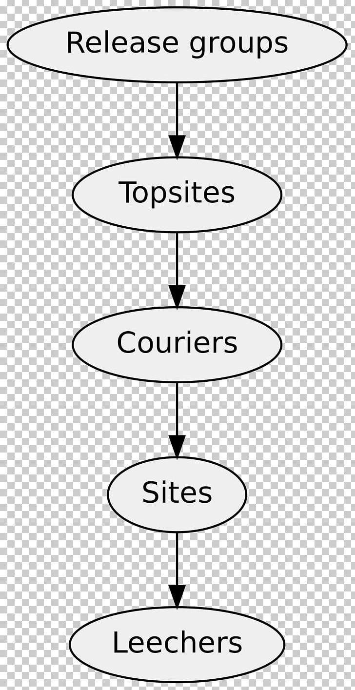 Topsite Warez Scene Warez Group File Transfer Protocol PNG, Clipart