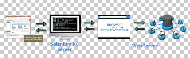 Selenium Test Automation Software Testing Web Browser Java PNG