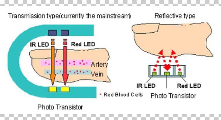 photoplethysmogram pulse oximeters sensor open-source hardware everlight  electronics png, clipart, angle, area, blood, color level diagram