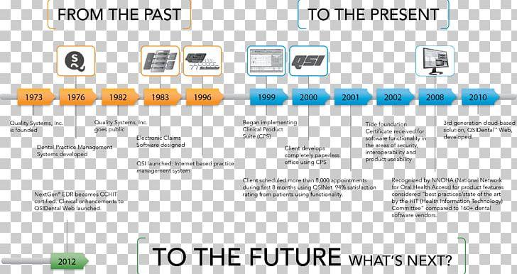 Information Technology Information Technology Technological Evolution Timeline PNG, Clipart, Area, Customer, Customer Service, Dental Radiography, Digital Radiography Free PNG Download