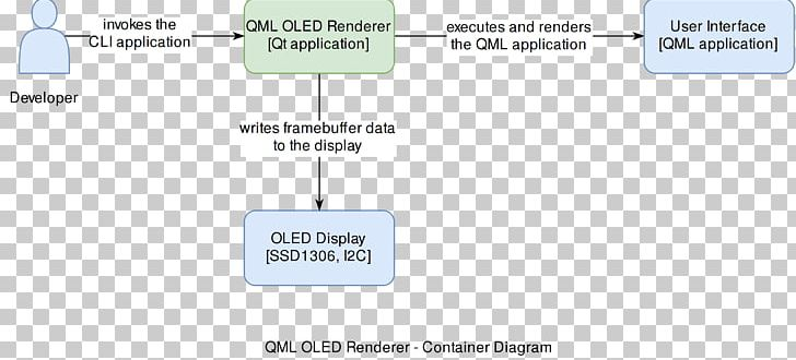 QML Diagram Rendering Qt PNG, Clipart, Angle, Area, Brand