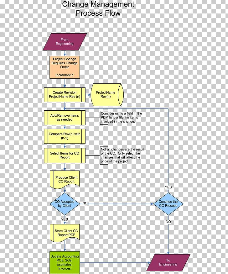 process flow diagram flowchart change management change request change  control png, clipart, angle, area, change control,