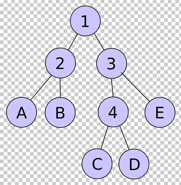 Shannon–Fano Coding Huffman Coding Code Data Entropy Encoding PNG