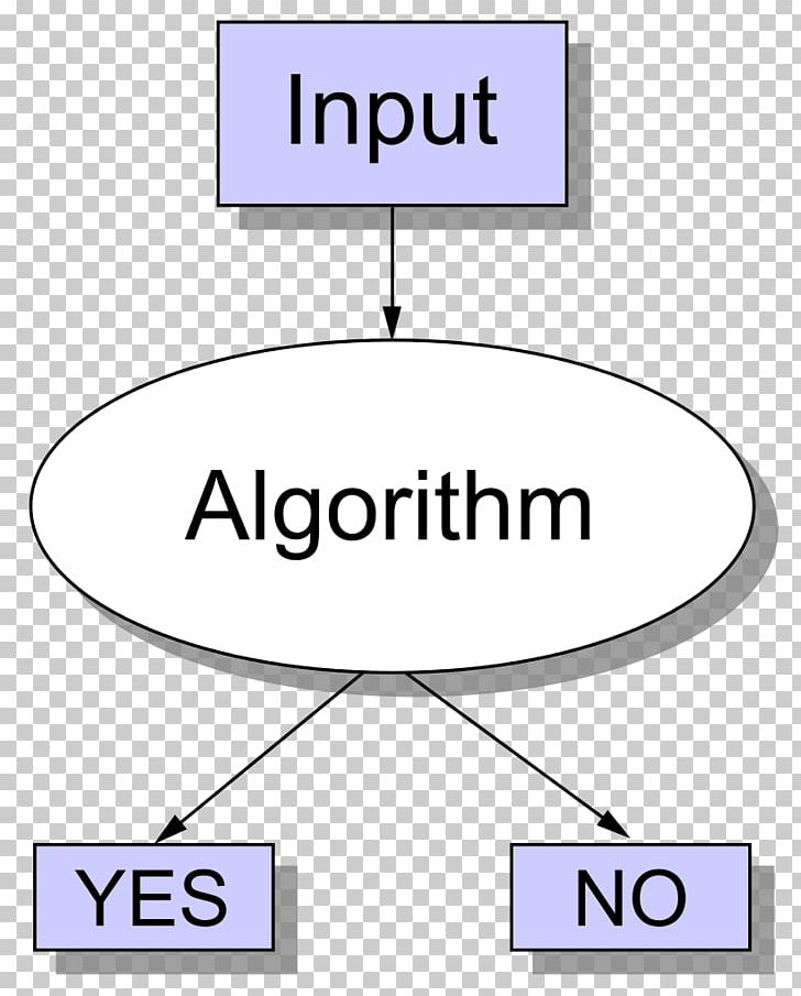 Decision Problem Computational Complexity Theory Algorithm Turing Machine NP PNG, Clipart, Angle, Area, Brand, Circle, Complexity Free PNG Download