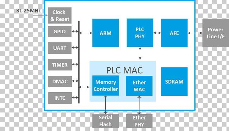 Power-line Communication HD-PLC IEEE 1901 RGMII Media