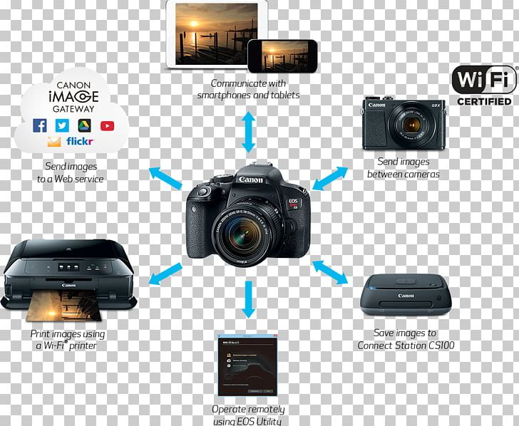 Canon EOS 800D Camera PNG, Clipart, Axis Communications