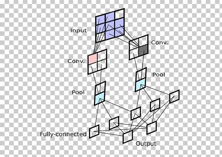 Convolutional Neural Network Backpropagation Artificial
